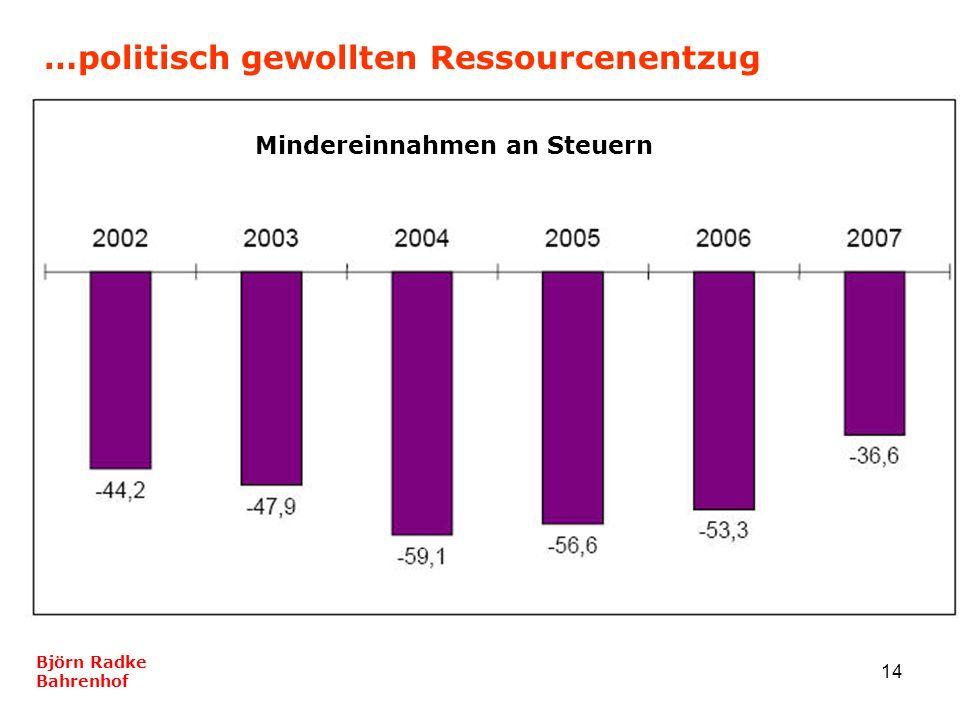 14 …politisch gewollten Ressourcenentzug Björn Radke Bahrenhof Mindereinnahmen an Steuern