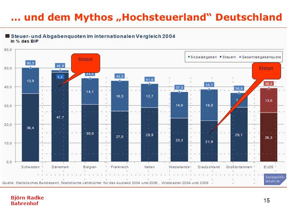 15 … und dem Mythos Hochsteuerland Deutschland Björn Radke Bahrenhof Steuer