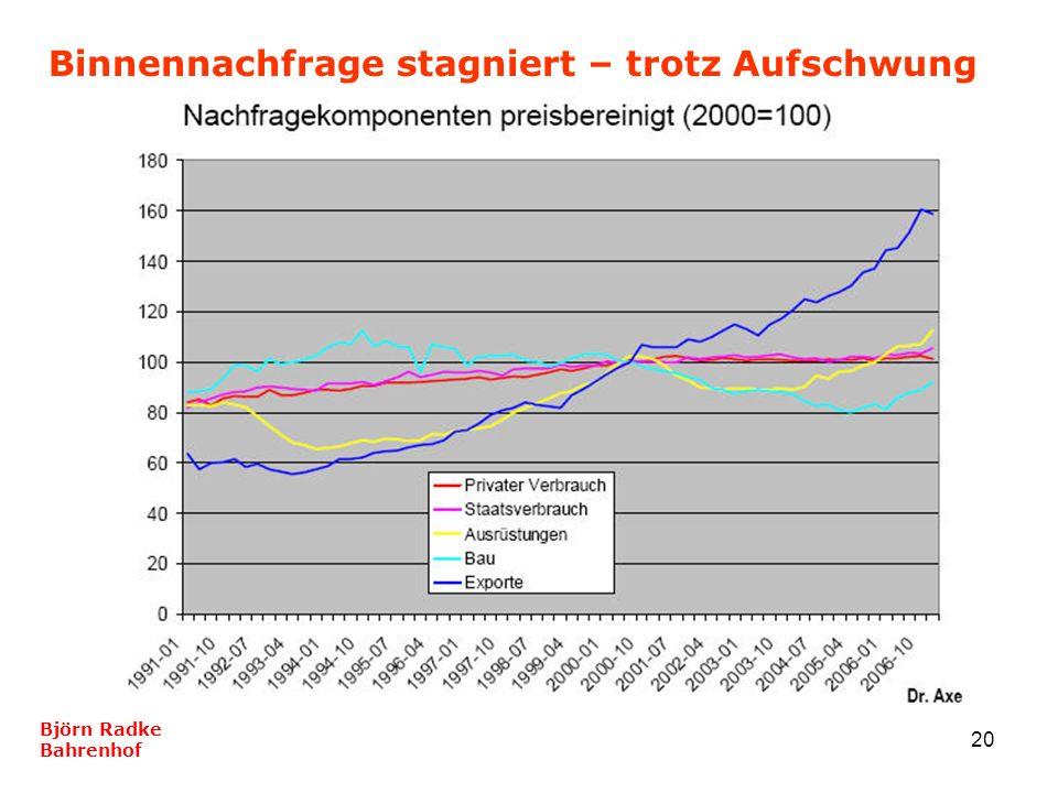 20 Binnennachfrage stagniert – trotz Aufschwung Björn Radke Bahrenhof
