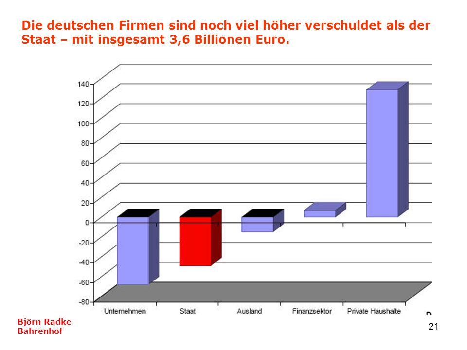 21 Die deutschen Firmen sind noch viel höher verschuldet als der Staat – mit insgesamt 3,6 Billionen Euro. Björn Radke Bahrenhof