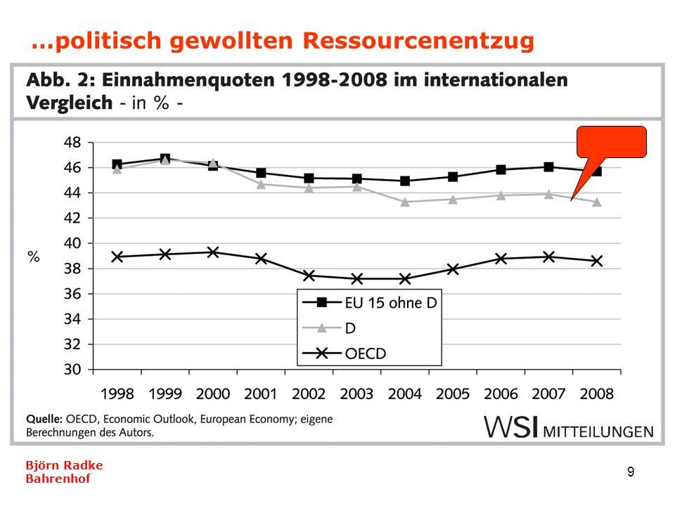 9 …politisch gewollten Ressourcenentzug Björn Radke Bahrenhof