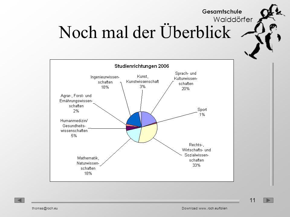 11 Gesamtschule Walddörfer thomas@roch.euDownload: www..roch.eu/folien Noch mal der Überblick