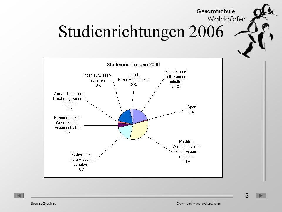 3 Gesamtschule Walddörfer thomas@roch.euDownload: www..roch.eu/folien Studienrichtungen 2006