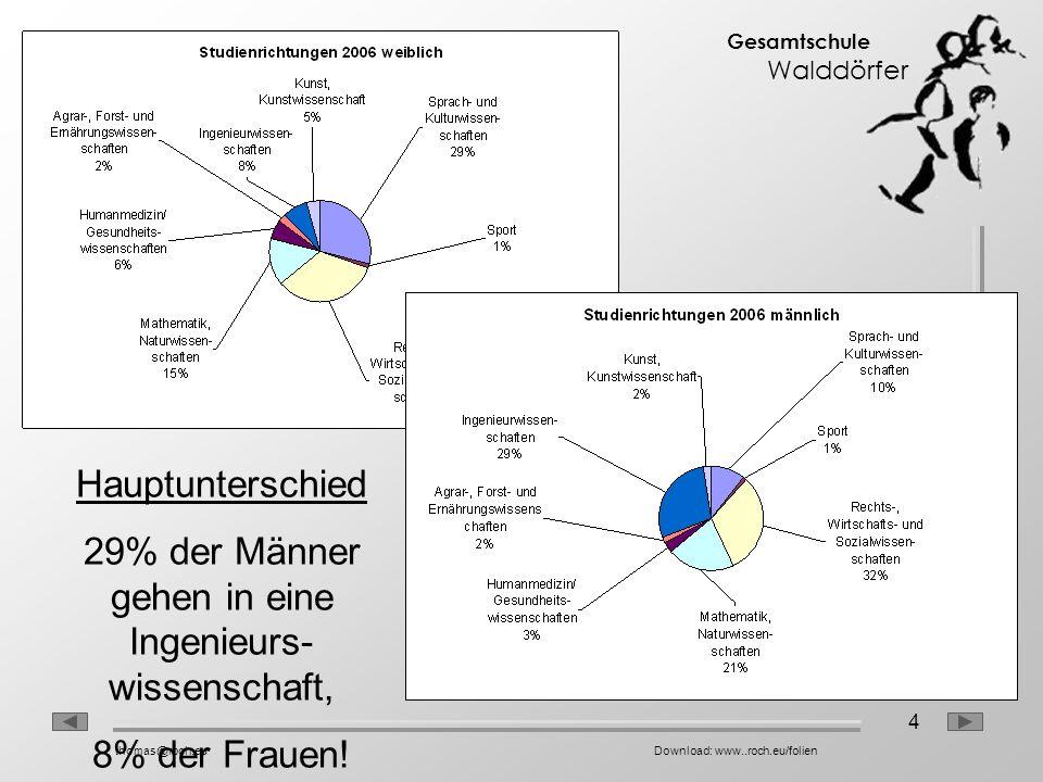 4 Gesamtschule Walddörfer thomas@roch.euDownload: www..roch.eu/folien Hauptunterschied 29% der Männer gehen in eine Ingenieurs- wissenschaft, 8% der F