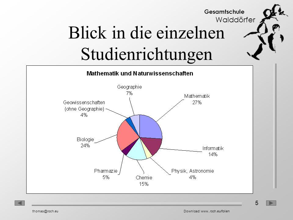 5 Gesamtschule Walddörfer thomas@roch.euDownload: www..roch.eu/folien Blick in die einzelnen Studienrichtungen
