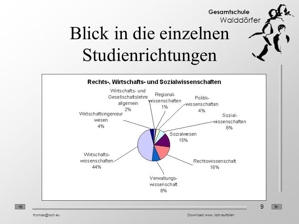 9 Gesamtschule Walddörfer thomas@roch.euDownload: www..roch.eu/folien Blick in die einzelnen Studienrichtungen
