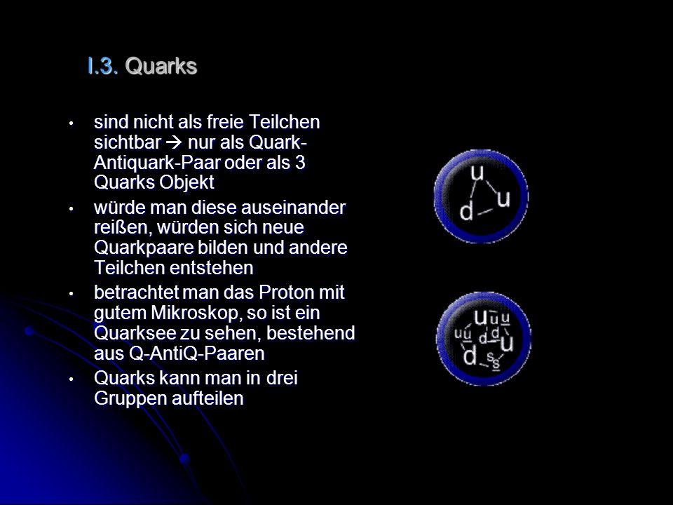 I.3. Quarks I.3. Quarks sind nicht als freie Teilchen sichtbar nur als Quark- Antiquark-Paar oder als 3 Quarks Objekt sind nicht als freie Teilchen si