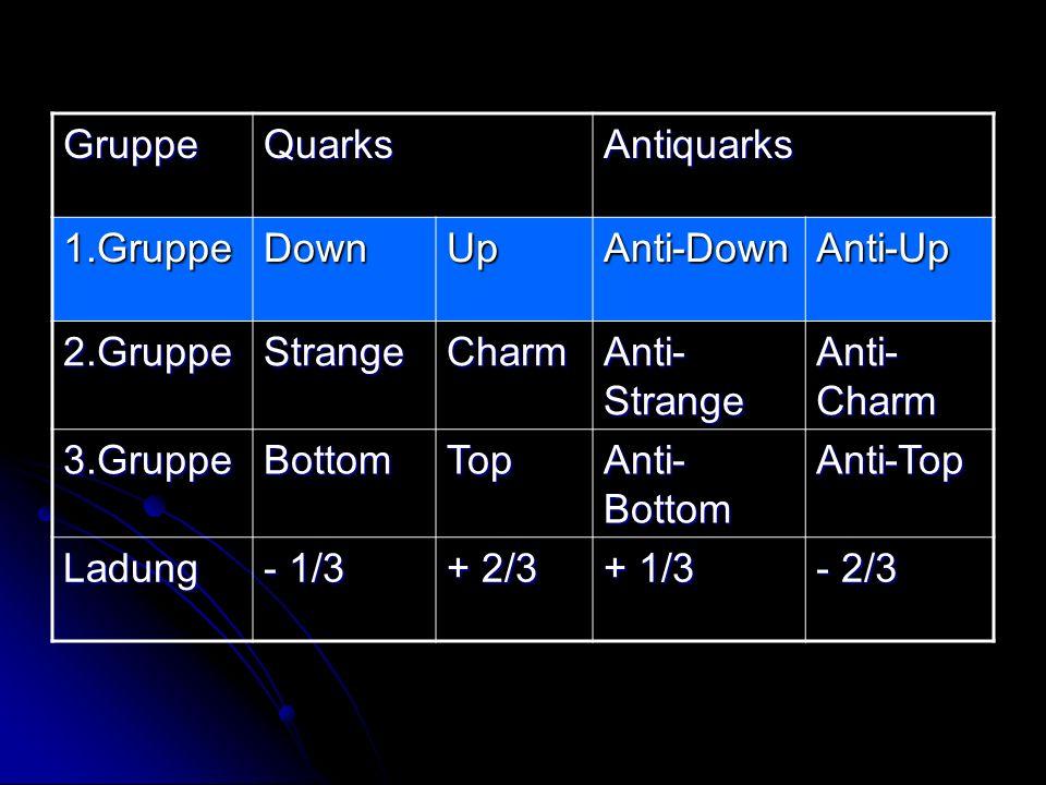 GruppeQuarksAntiquarks 1.GruppeDownUpAnti-DownAnti-Up 2.GruppeStrangeCharm Anti- Strange Anti- Charm 3.GruppeBottomTop Anti- Bottom Anti-Top Ladung -