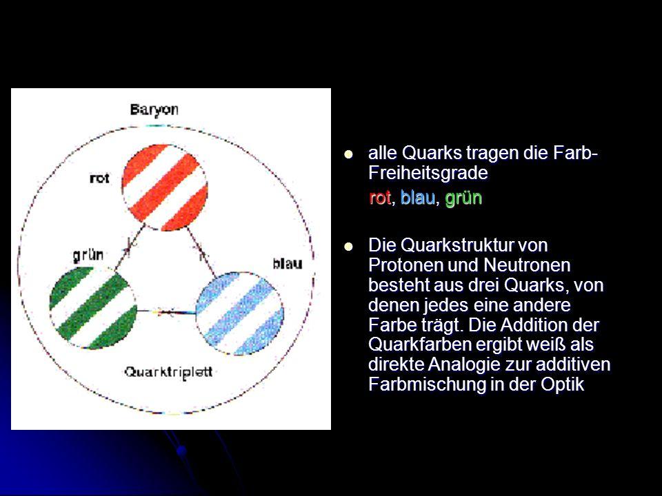 alle Quarks tragen die Farb- Freiheitsgrade alle Quarks tragen die Farb- Freiheitsgrade rot, blau, grün rot, blau, grün Die Quarkstruktur von Protonen