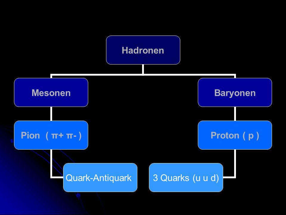 Hadronen Mesonen Pion ( π+ π- ) Quark- Antiquark Baryonen Proton ( p ) 3 Quarks (u u d)