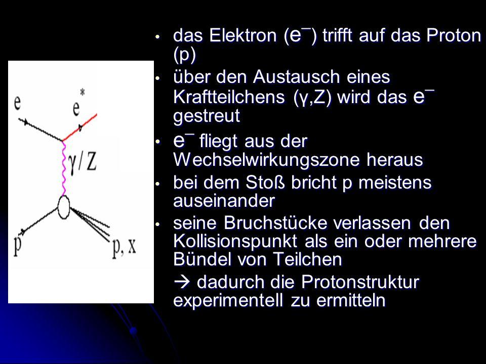 das Elektron ( e ¯ ) trifft auf das Proton (p) das Elektron ( e ¯ ) trifft auf das Proton (p) über den Austausch eines Kraftteilchens (γ,Ζ) wird das e