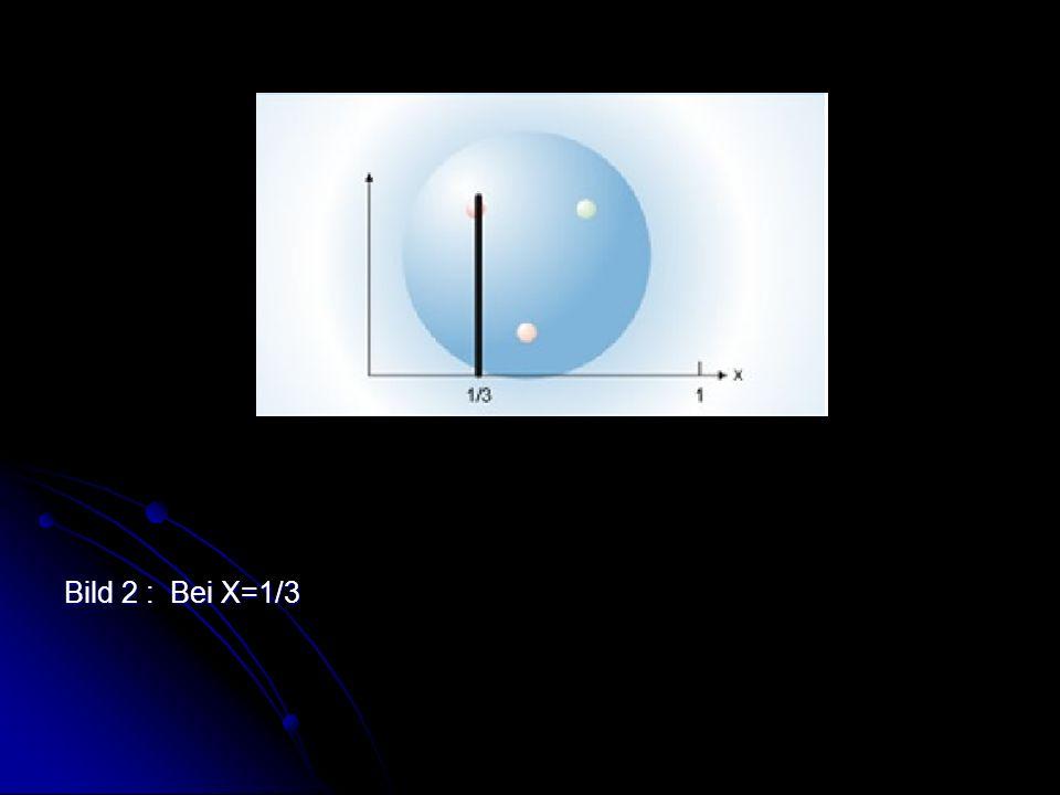 Bild 2 :Bei X=1/3