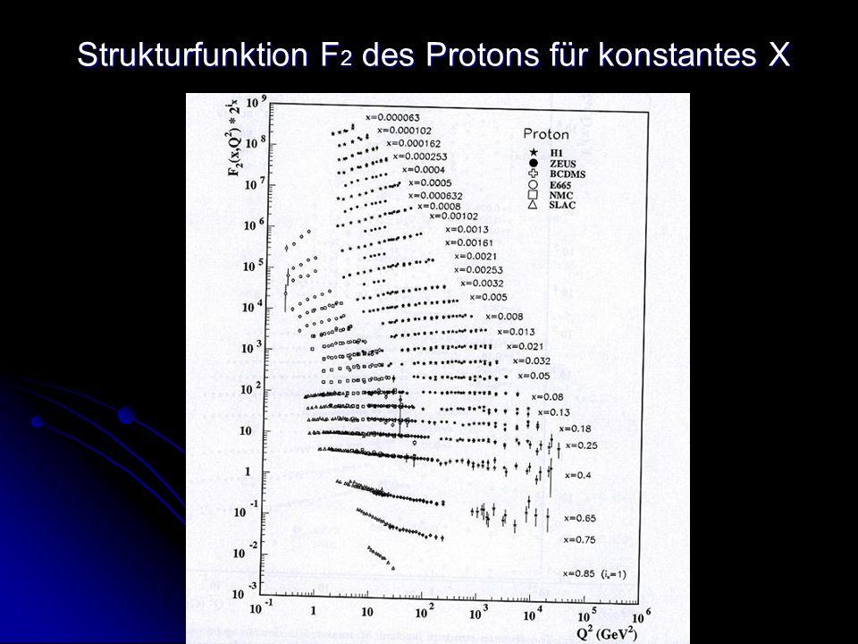 Strukturfunktion F 2 des Protons für konstantes X Strukturfunktion F 2 des Protons für konstantes X