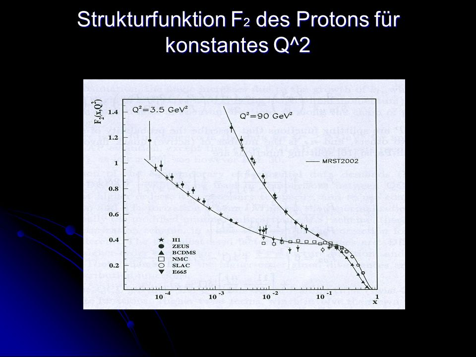Strukturfunktion F 2 des Protons für konstantes Q^2 Strukturfunktion F 2 des Protons für konstantes Q^2