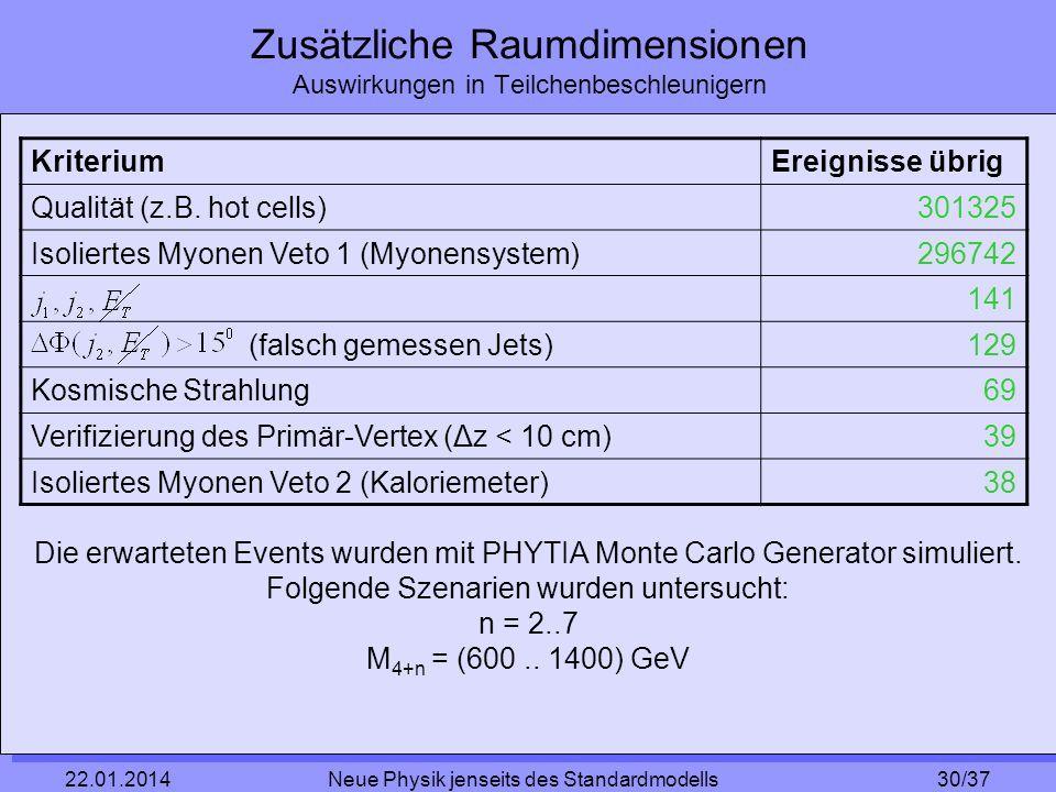 30/37 22.01.2014 Neue Physik jenseits des Standardmodells Zusätzliche Raumdimensionen Auswirkungen in Teilchenbeschleunigern KriteriumEreignisse übrig