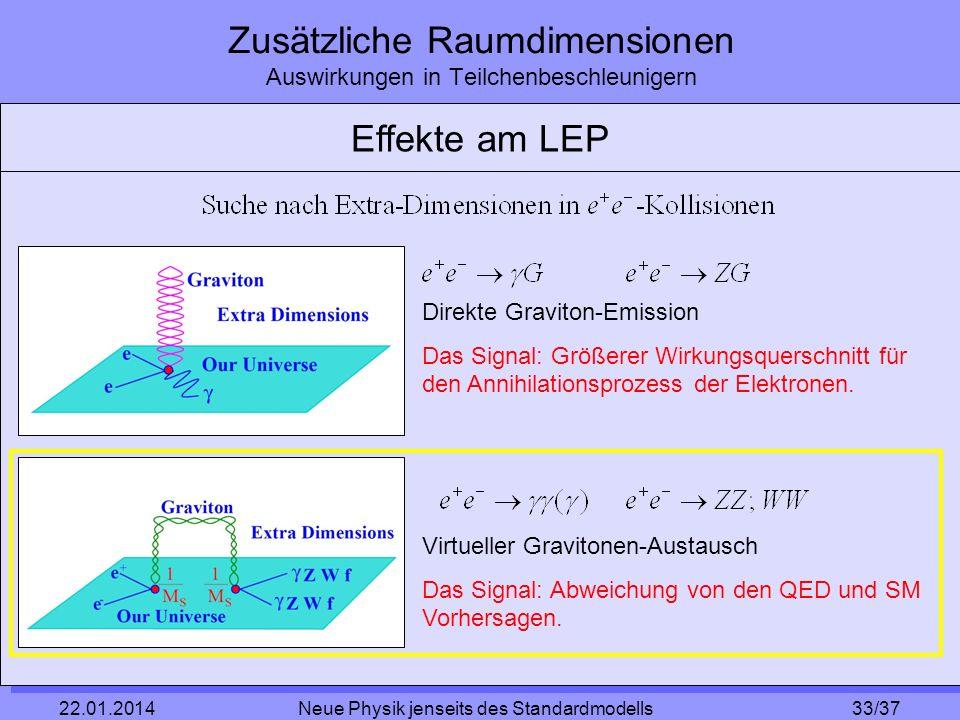 33/37 22.01.2014 Neue Physik jenseits des Standardmodells Zusätzliche Raumdimensionen Auswirkungen in Teilchenbeschleunigern Effekte am LEP Direkte Gr