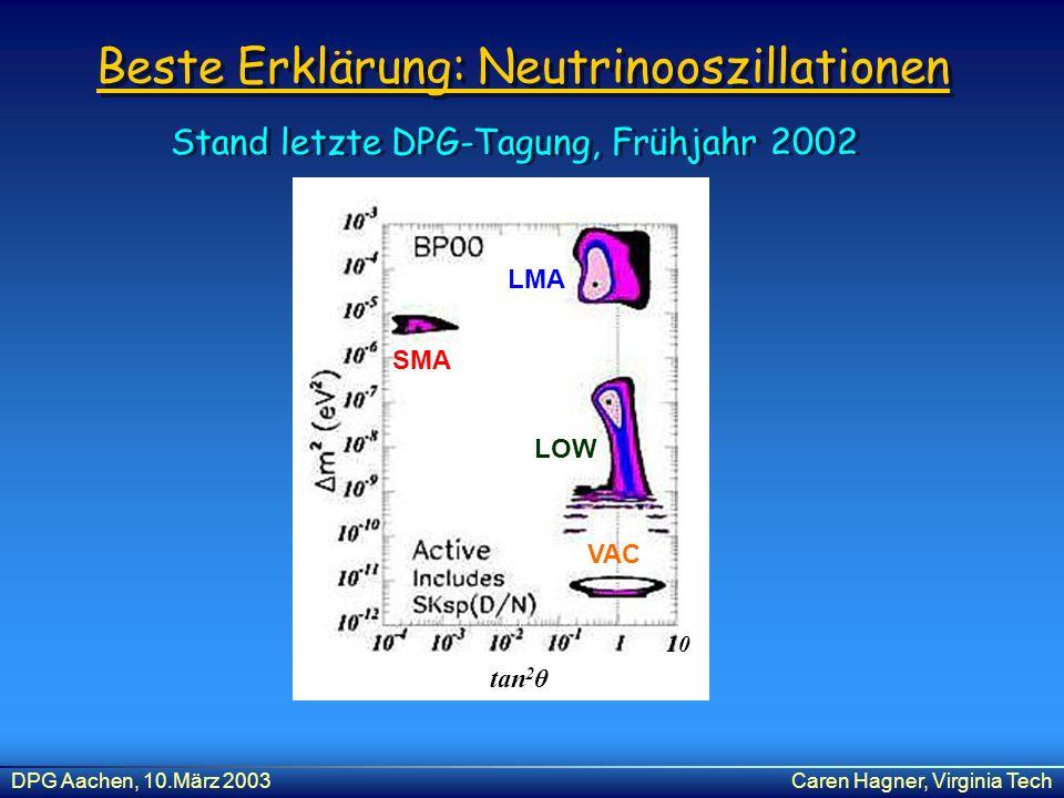 DPG Aachen, 10.März 2003Caren Hagner, Virginia Tech Beste Erklärung: Neutrinooszillationen 10 tan 2 θ SMA LMA LOW VAC Stand letzte DPG-Tagung, Frühjah