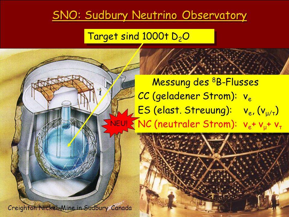 SNO: Sudbury Neutrino Observatory Target sind 1000t D 2 O Creighton Nickel-Mine in Sudbury Canada Messung des 8 B-Flusses CC (geladener Strom): ν e ES