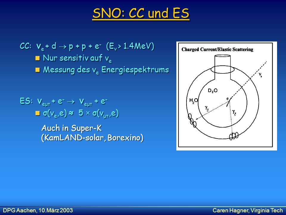 DPG Aachen, 10.März 2003Caren Hagner, Virginia Tech SNO: CC und ES CC: ν e + d p + p + e - (E ν > 1.4MeV) Nur sensitiv auf ν e Messung des ν e Energie
