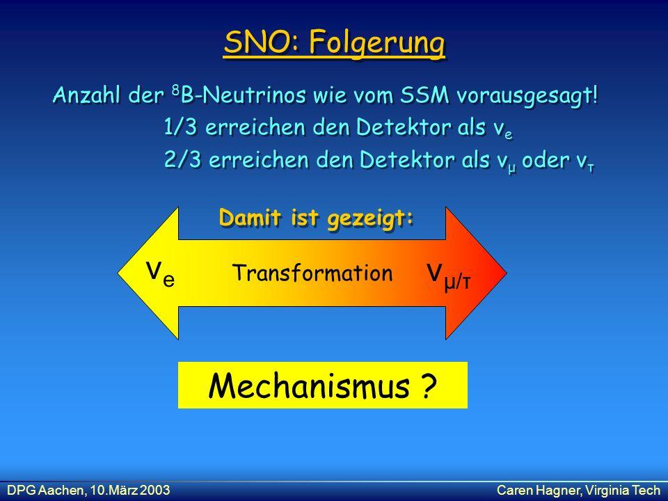 DPG Aachen, 10.März 2003Caren Hagner, Virginia Tech SNO: Folgerung Anzahl der 8 B-Neutrinos wie vom SSM vorausgesagt! 1/3 erreichen den Detektor als ν