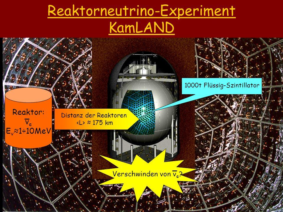 Reaktorneutrino-Experiment KamLAND Reaktor: ν e E v 1÷10MeV Verschwinden von ν e ? Distanz der Reaktoren 175 km 1000t Flüssig-Szintillator