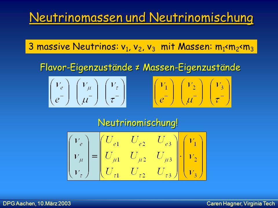 DPG Aachen, 10.März 2003Caren Hagner, Virginia Tech Neutrinomassen und Neutrinomischung Neutrinomischung! 3 massive Neutrinos: ν 1, ν 2, ν 3 mit Masse