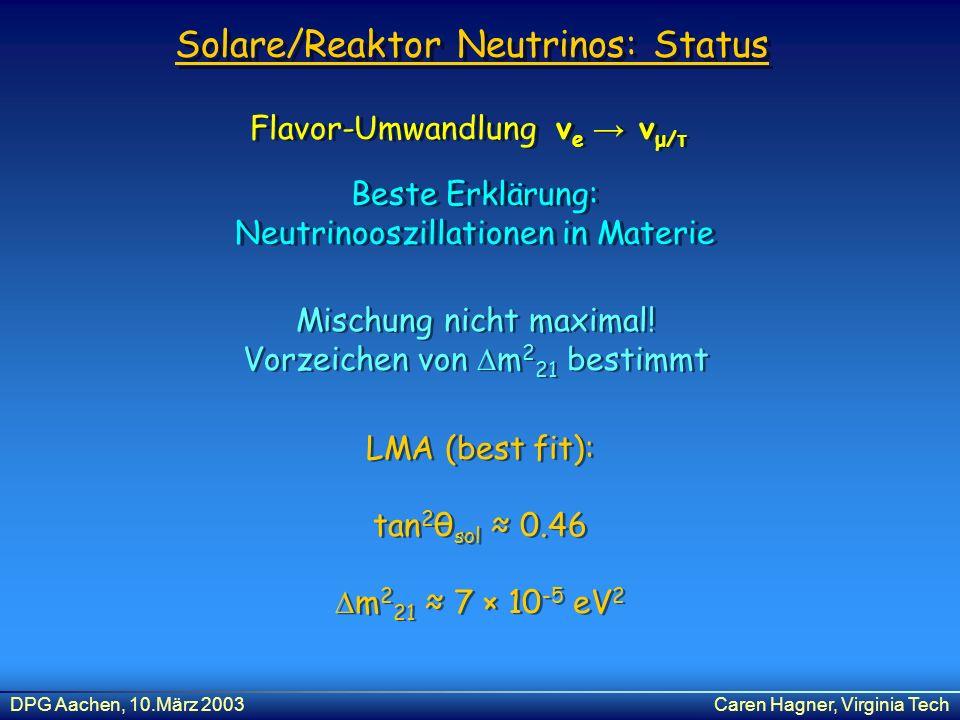 DPG Aachen, 10.März 2003Caren Hagner, Virginia Tech Solare/Reaktor Neutrinos: Status Flavor-Umwandlung ν e ν μ/τ Beste Erklärung: Neutrinooszillatione
