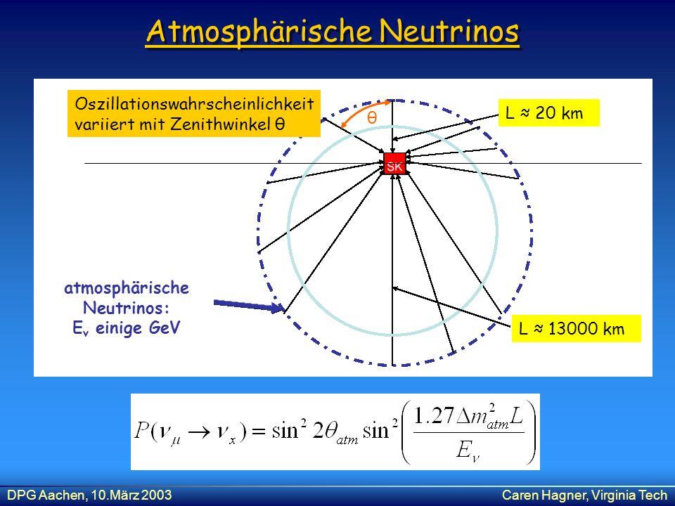 DPG Aachen, 10.März 2003Caren Hagner, Virginia Tech Atmosphärische Neutrinos L 20 km L 13000 km atmosphärische Neutrinos: E v einige GeV Oszillationsw