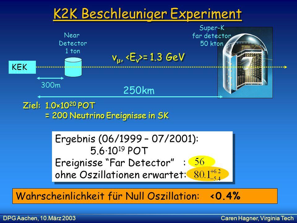 DPG Aachen, 10.März 2003Caren Hagner, Virginia Tech Ergebnis (06/1999 – 07/2001): 5.6·10 19 POT Ereignisse Far Detector : ohne Oszillationen erwartet: