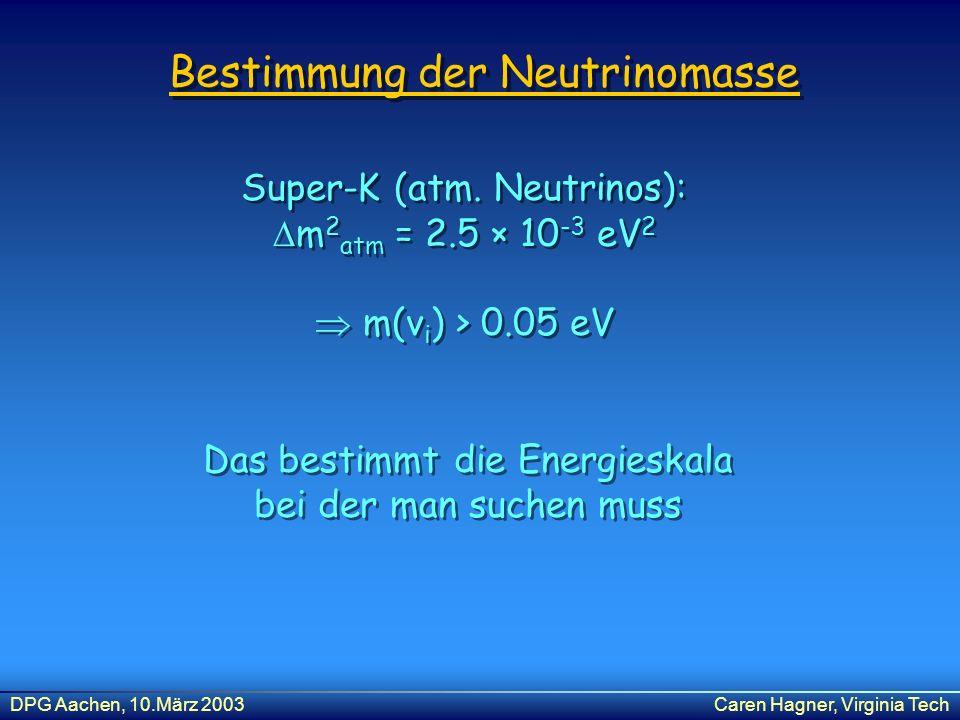 DPG Aachen, 10.März 2003Caren Hagner, Virginia Tech Bestimmung der Neutrinomasse Super-K (atm. Neutrinos): m 2 atm = 2.5 × 10 -3 eV 2 m(ν i ) > 0.05 e