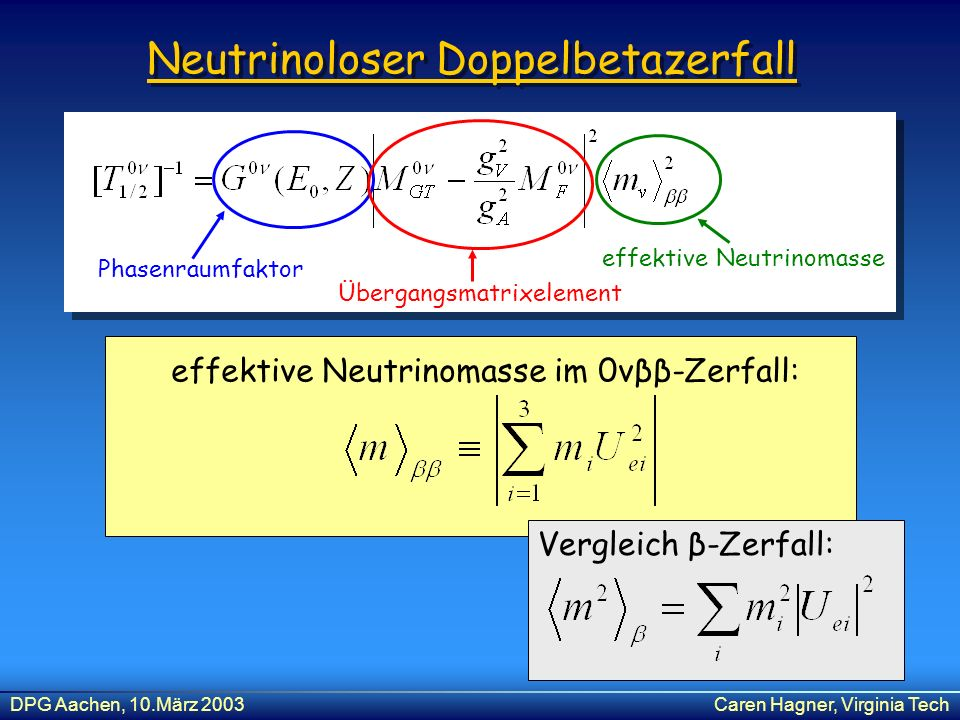 DPG Aachen, 10.März 2003Caren Hagner, Virginia Tech Neutrinoloser Doppelbetazerfall effektive Neutrinomasse im 0νββ-Zerfall: Vergleich β-Zerfall: Phas
