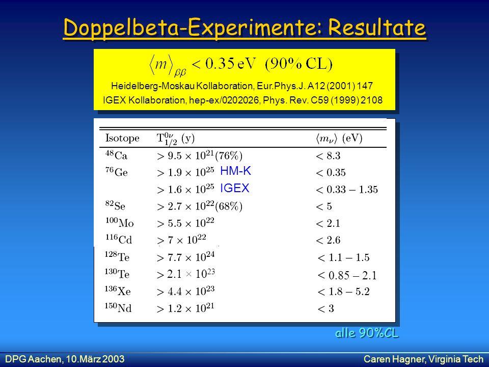 DPG Aachen, 10.März 2003Caren Hagner, Virginia Tech Doppelbeta-Experimente: Resultate Heidelberg-Moskau Kollaboration, Eur.Phys.J. A12 (2001) 147 IGEX