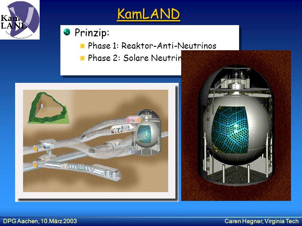 DPG Aachen, 10.März 2003Caren Hagner, Virginia Tech KamLAND Prinzip: Phase 1: Reaktor-Anti-Neutrinos Phase 2: Solare Neutrinos Prinzip: Phase 1: Reakt