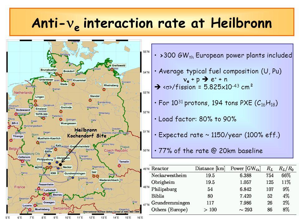 Heilbronn Kochendorf Site >300 GW th European power plants included Average typical fuel composition (U, Pu) e + p e + + n /fission = 5.825x10 -43 cm²