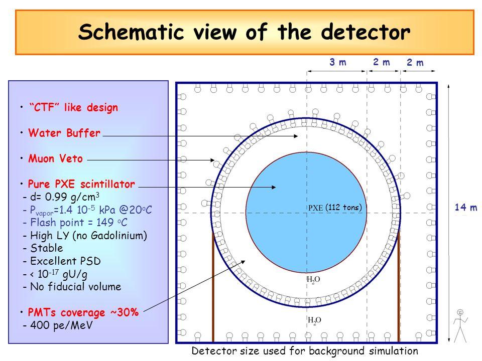 CTF like design Water Buffer Muon Veto Pure PXE scintillator - d= 0.99 g/cm 3 - P vapor =1.4 10 -5 kPa @20 o C - Flash point = 149 o C - High LY (no G