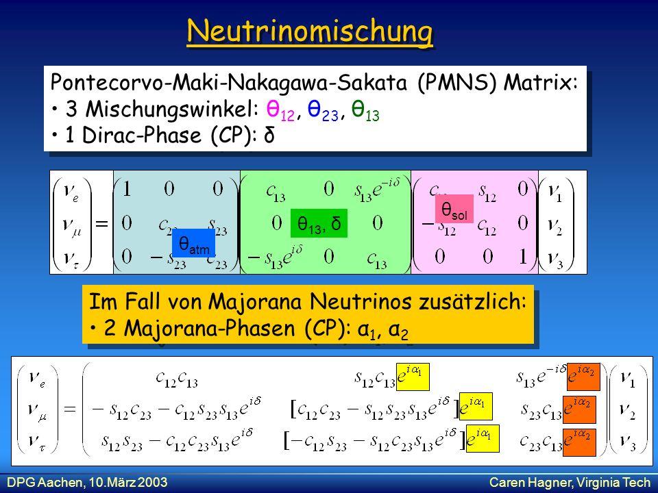 DPG Aachen, 10.März 2003Caren Hagner, Virginia Tech Neutrinomischung Pontecorvo-Maki-Nakagawa-Sakata (PMNS) Matrix: 3 Mischungswinkel: θ 12, θ 23, θ 1