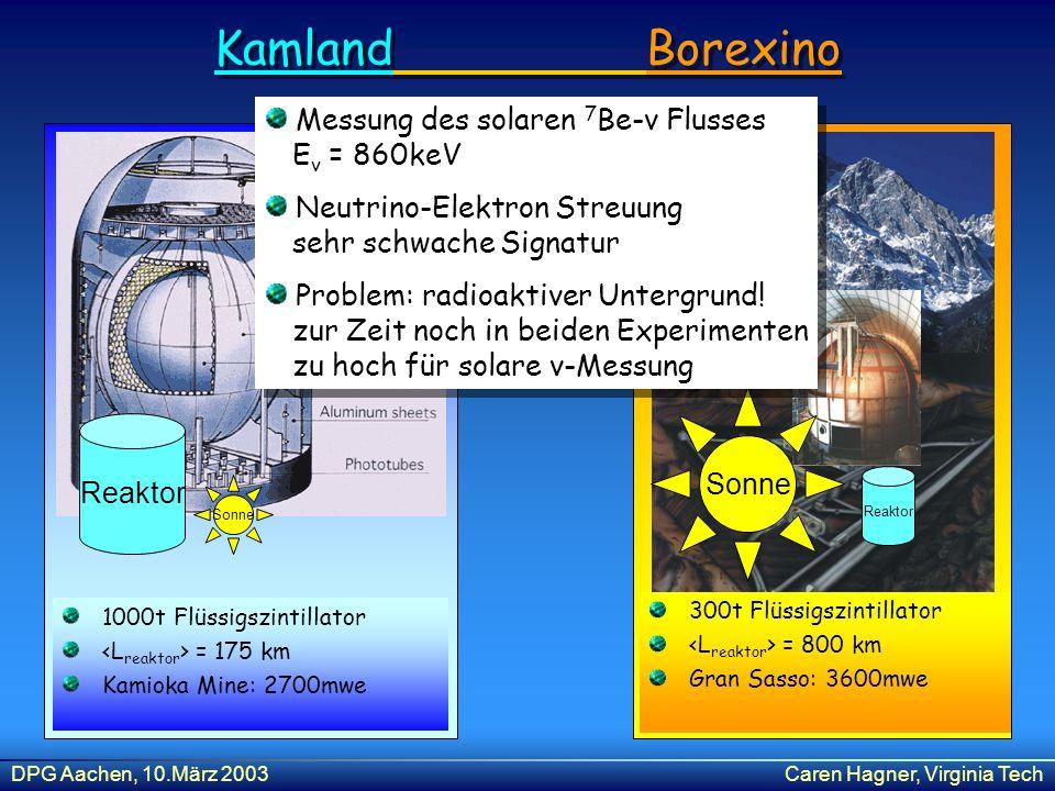 DPG Aachen, 10.März 2003Caren Hagner, Virginia Tech Kamland Borexino 1000t Flüssigszintillator = 175 km Kamioka Mine: 2700mwe 1000t Flüssigszintillato