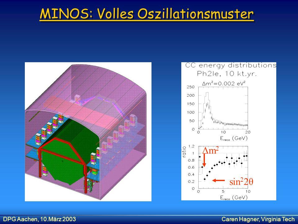 DPG Aachen, 10.März 2003Caren Hagner, Virginia Tech MINOS: Volles Oszillationsmuster Δm2Δm2 sin 2 2θ