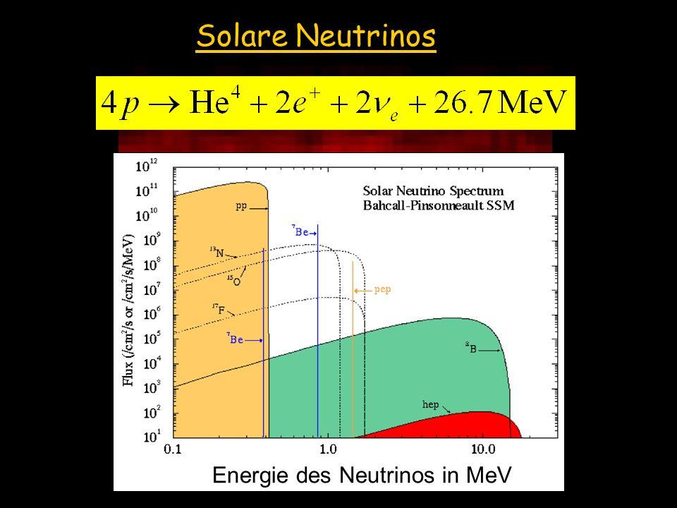 Die Sonne im Neutrinolicht (Super-Kamiokande) Solare Neutrinos Energie des Neutrinos in MeV