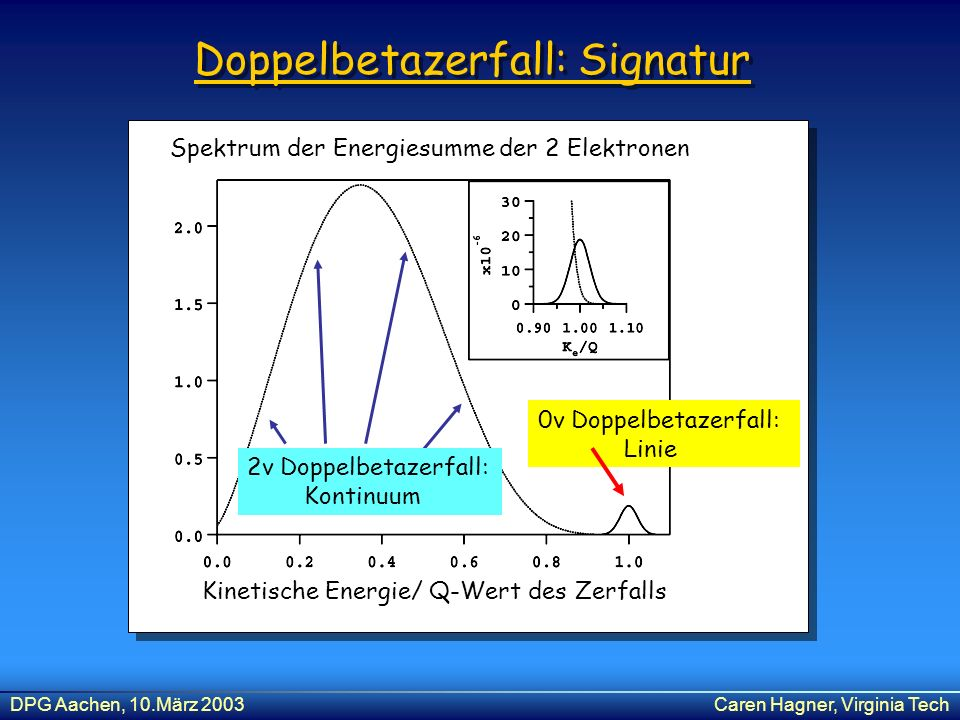 DPG Aachen, 10.März 2003Caren Hagner, Virginia Tech Doppelbetazerfall: Signatur Spektrum der Energiesumme der 2 Elektronen Kinetische Energie/ Q-Wert