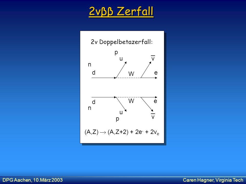 DPG Aachen, 10.März 2003Caren Hagner, Virginia Tech 2νββ Zerfall d d u u e e v v W W n n p p 2v Doppelbetazerfall: (A,Z) (A,Z+2) + 2e - + 2v e