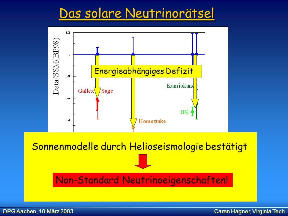 DPG Aachen, 10.März 2003Caren Hagner, Virginia Tech Das solare Neutrinorätsel Sonnenmodelle durch Helioseismologie bestätigt Non-Standard Neutrinoeige
