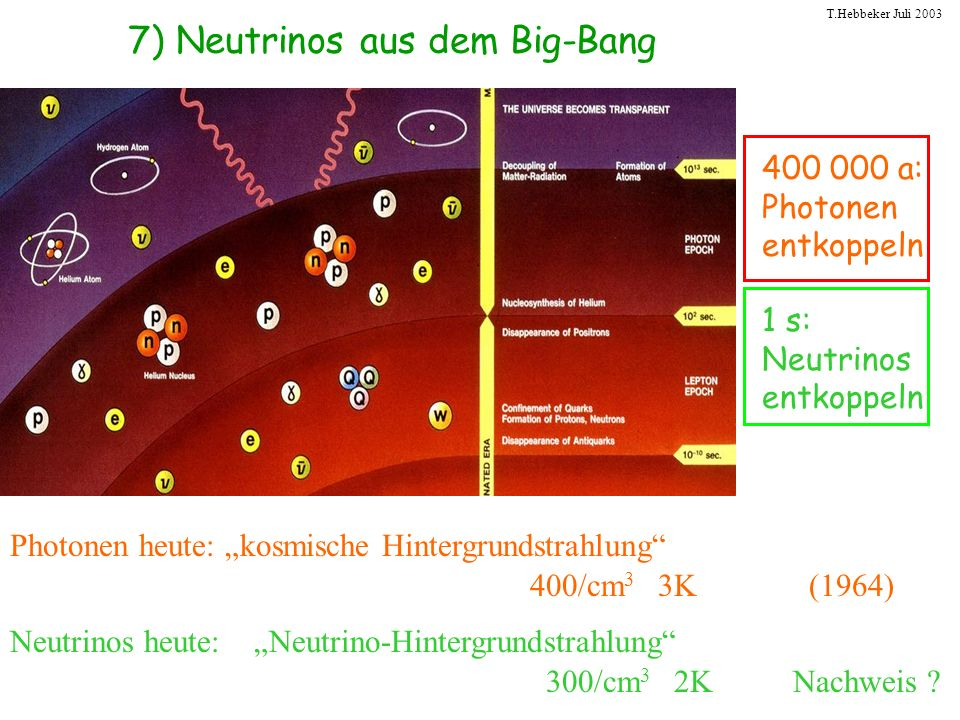 T.Hebbeker Juli 2003 7) Neutrinos aus dem Big-Bang 1 s: Neutrinos entkoppeln 400 000 a: Photonen entkoppeln Photonen heute: kosmische Hintergrundstrah