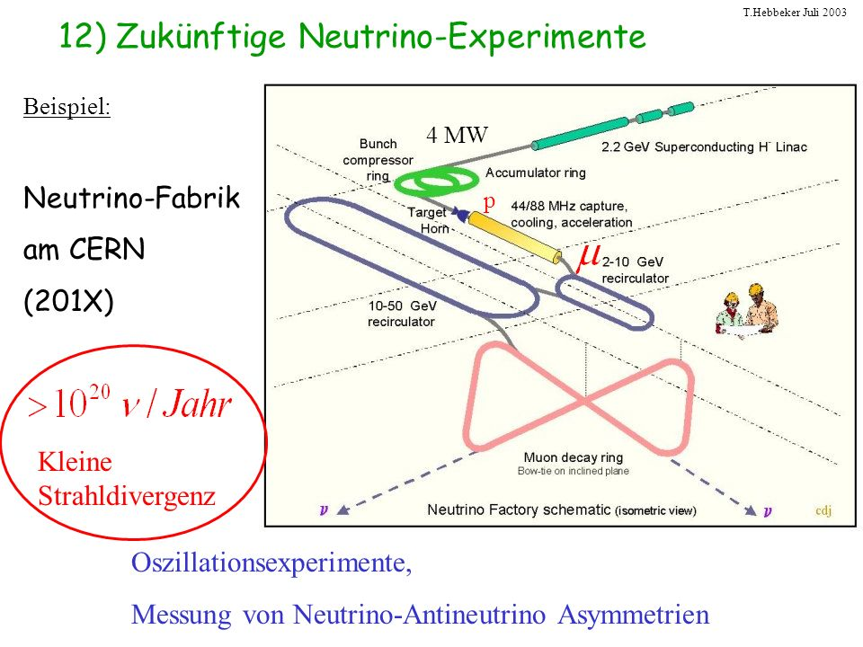 T.Hebbeker Juli 2003 12) Zukünftige Neutrino-Experimente Beispiel: Neutrino-Fabrik am CERN (201X) Oszillationsexperimente, Messung von Neutrino-Antine