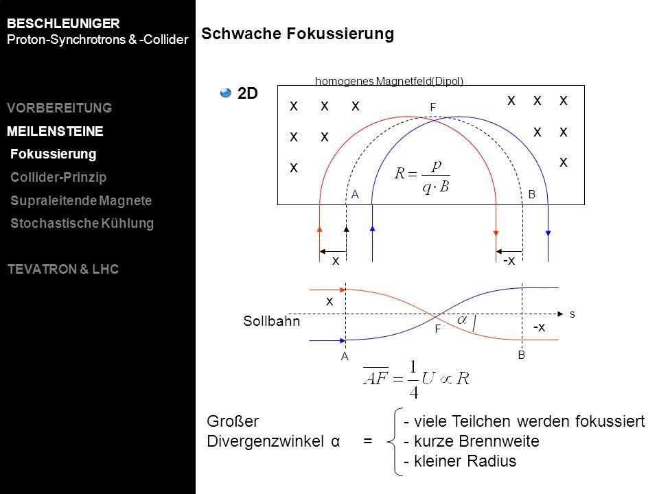 -x homogenes Magnetfeld(Dipol) A F B A F B x -x s Sollbahn - viele Teilchen werden fokussiert - kurze Brennweite - kleiner Radius 2D x Großer Divergen