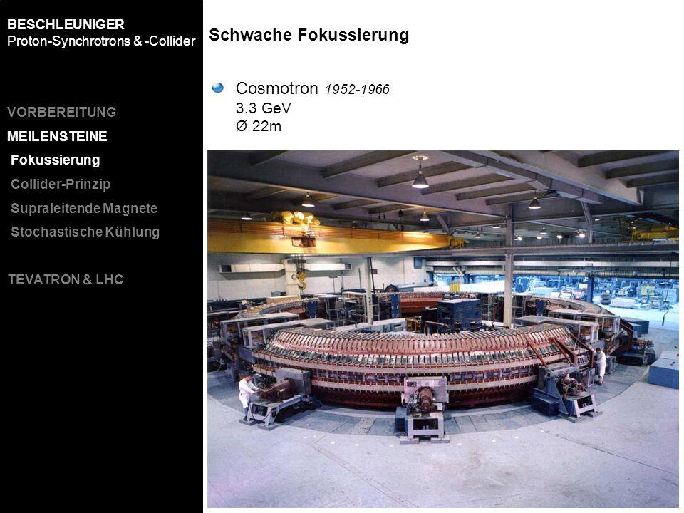 Cosmotron 1952-1966 3,3 GeV Ø 22m Schwache Fokussierung BESCHLEUNIGER Proton-Synchrotrons & -Collider VORBEREITUNG MEILENSTEINE Fokussierung Collider-