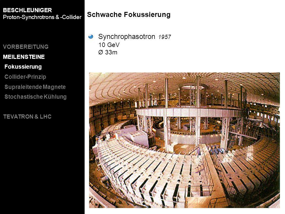 Synchrophasotron 1957 10 GeV Ø 33m Schwache Fokussierung BESCHLEUNIGER Proton-Synchrotrons & -Collider VORBEREITUNG MEILENSTEINE Fokussierung Collider