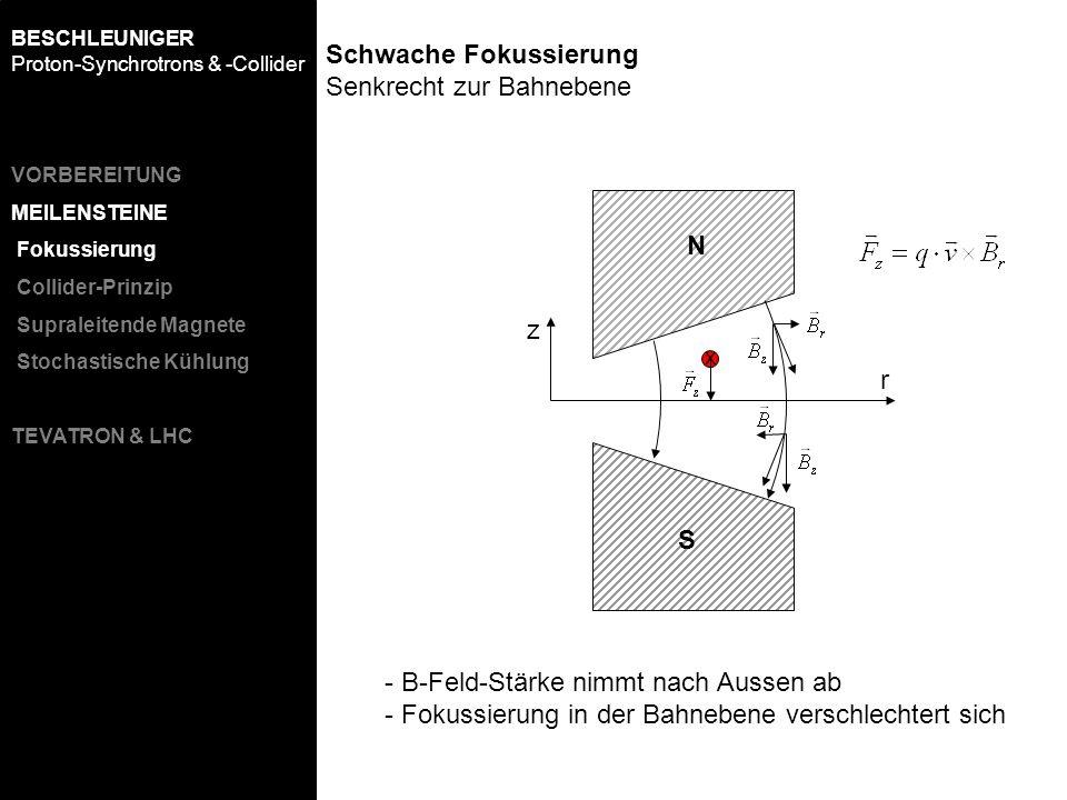 r z x N S Schwache Fokussierung Senkrecht zur Bahnebene - B-Feld-Stärke nimmt nach Aussen ab - Fokussierung in der Bahnebene verschlechtert sich BESCH