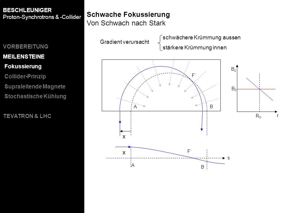 x AB A B x s F schwächere Krümmung aussen stärkere Krümmung innen R0R0 BzBz r B0B0 F Schwache Fokussierung Von Schwach nach Stark Gradient verursacht