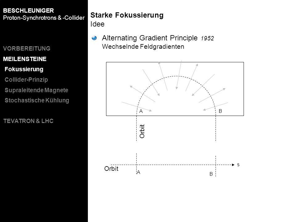 Orbit AB s Starke Fokussierung Idee A B Alternating Gradient Principle 1952 Wechselnde Feldgradienten BESCHLEUNIGER Proton-Synchrotrons & -Collider VO